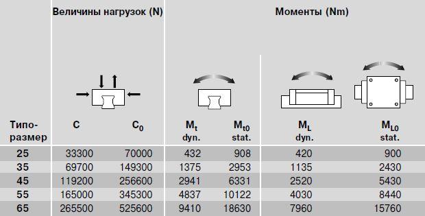Динамические величины нагрузок и моменты R1824