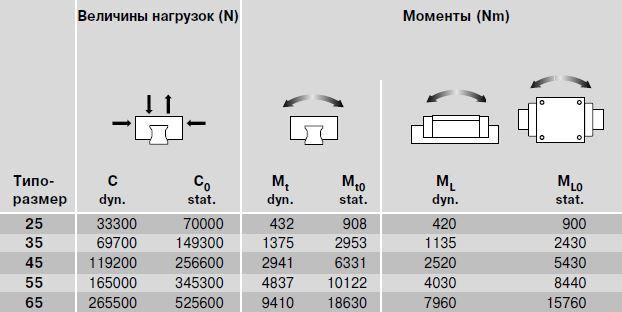 Динамические величины нагрузок и моменты R1853