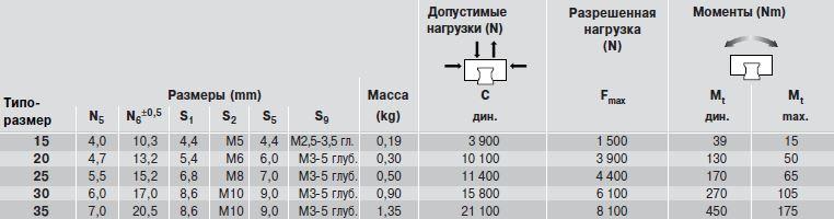 Допустимые нагрузки каретки R1661