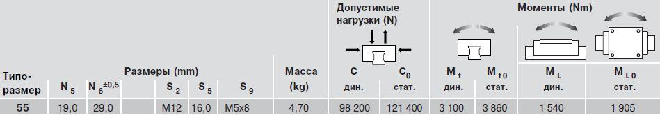 Допустимые нагрузки каретки R1621, типоразмер 55
