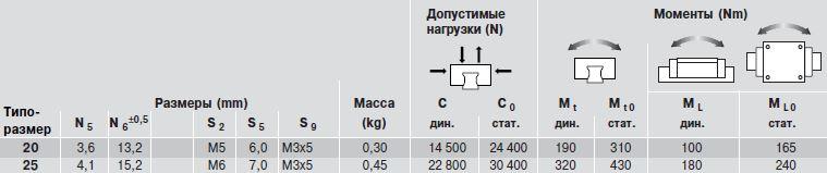 Допустимые нагрузки каретки R1694