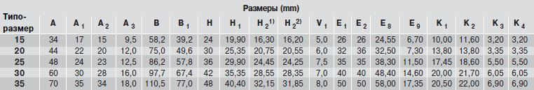 Размеры каретки SNS R2011