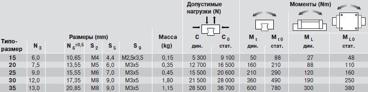 Допустимые нагрузки каретки SNS R2011