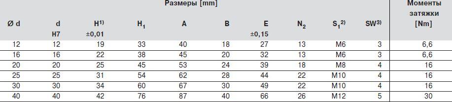 Размер компактных опор для валов, R1059