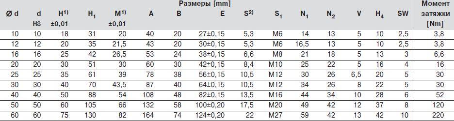 Размер опоры для валов, R1057