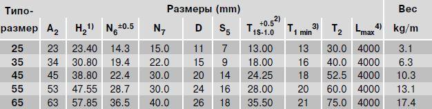 Размеры рельса R1805.2.