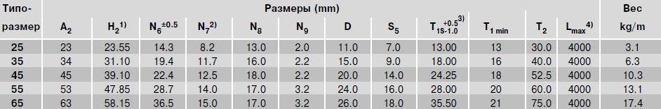 Размеры рельса R1805.3.