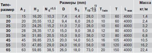 Размеры рельса R1645.03