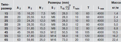 Размеры рельса R1647.03