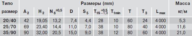 Размеры рельса R1675