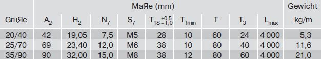 Размеры рельса R1677