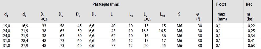 Размеры гайки FBZ-E-S