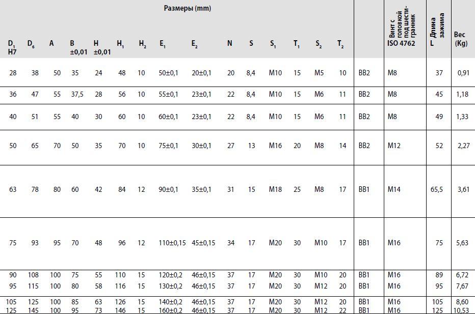 Размеры корпуса гаек MGD