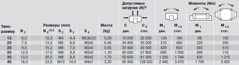 Допустимые нагрузки каретки SLS R2012