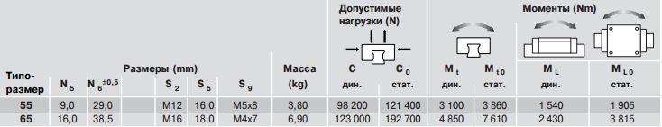 Допустимые нагрузки каретки R1622, типоразмер 55,65